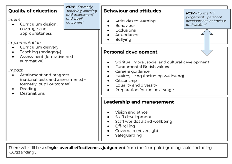 Ofsted 2019 inspection framework